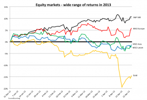Equity markets in 2013