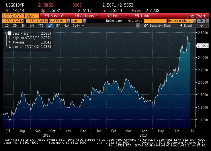 US Treasury 10 year rates since Fed minutes