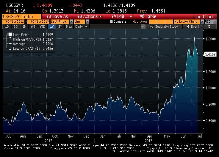 US Treasury tasa 5 años desde las minutas
